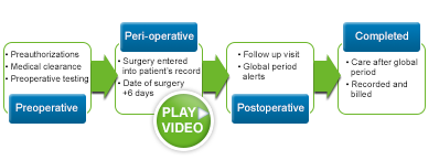 OB GYN EMR Surgical Workflow